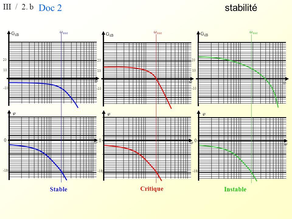 stabilité III / 2. b 0 -180 0 -180 0 -180 G dB 10 20 -10 G dB 10 20 -10 G dB 10 20 -10 osc Instable Stable Critique Doc 2