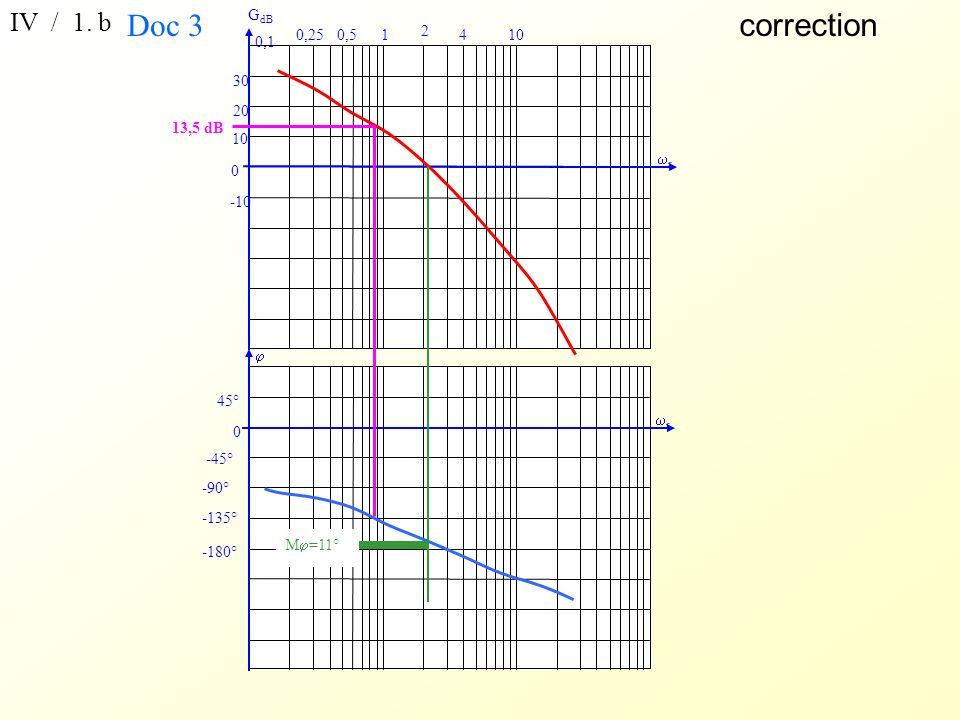 r -45° 0 45° -90° -135° -180° G dB r 10 20 30 0 -10 12 10 4 0,5 0,250,1 correction IV / 1.