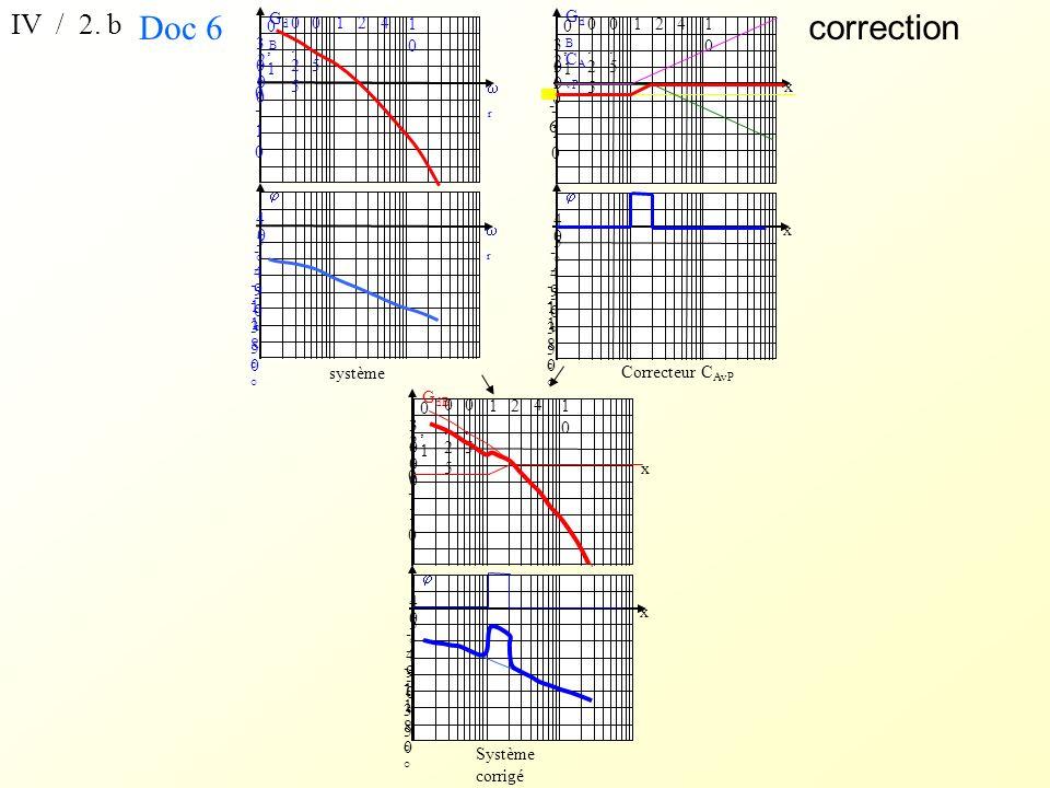 x -45°-45° 0 45°45° -90°-90° -135°-135° -180°-180° G dB x 1010 2020 3030 0 -10-10 12 1010 4 0,50,5 0,250,25 0,10,1 Système corrigé correction IV / 2.