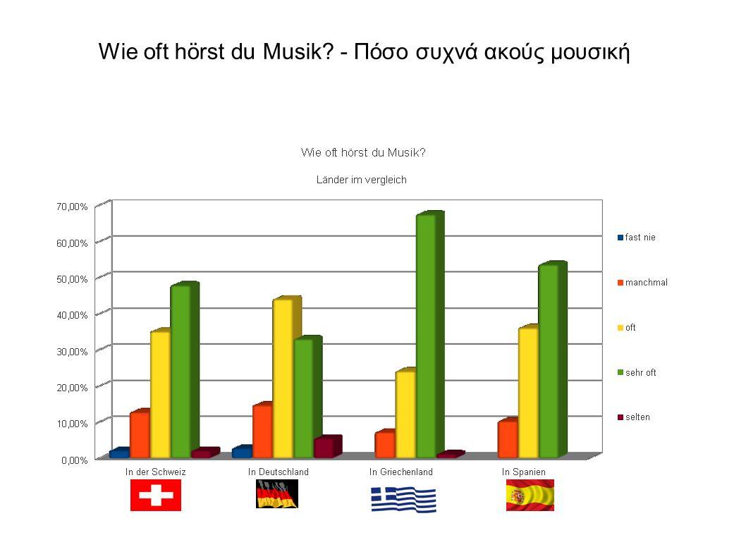 Wie oft hörst du Musik - Πόσο συχνά ακούς μουσική