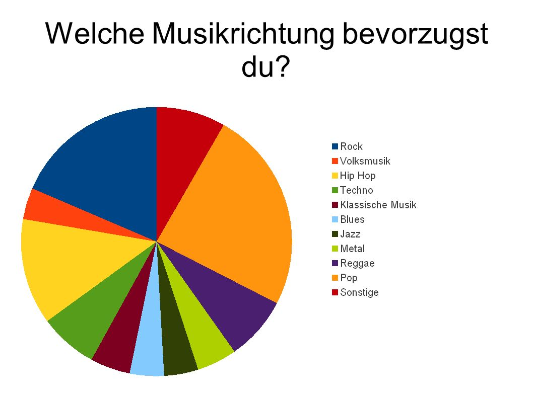 Welche Musikrichtung bevorzugst du?