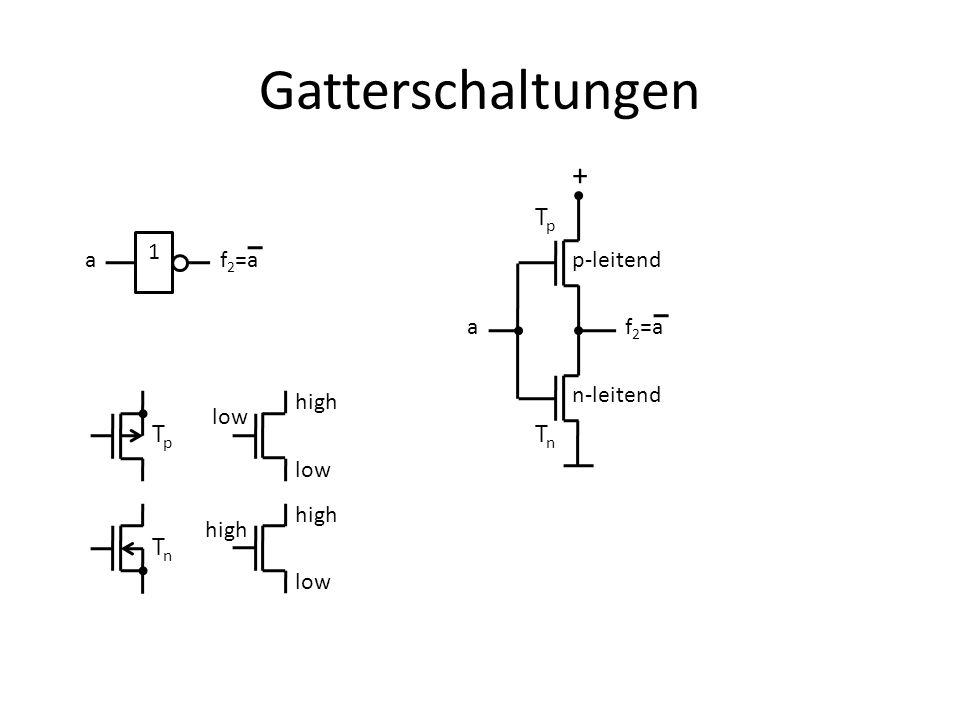 Gatterschaltungen 1 af 2 =a + a TpTp TnTn p-leitend n-leitend TpTp TnTn high low high low high