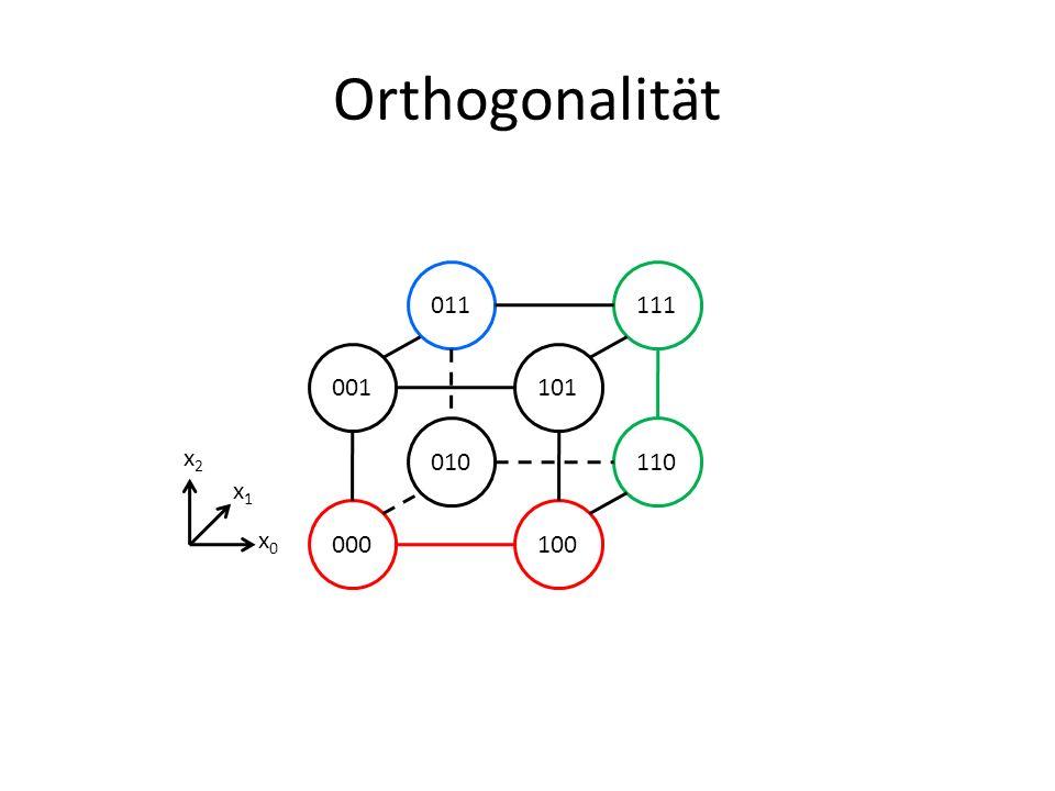 Orthogonalität 001101 000100 011111 010110 x2x2 x1x1 x0x0