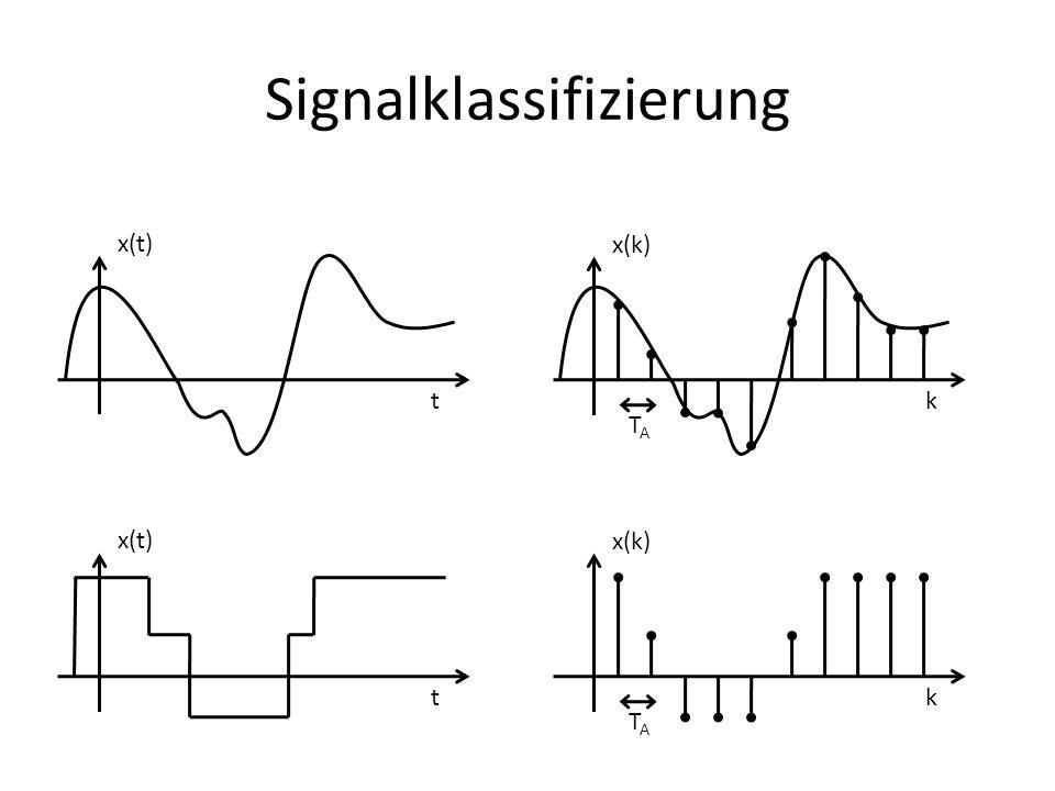 Signalklassifizierung x(t) t x(k) k TATA x(t) t x(k) k TATA