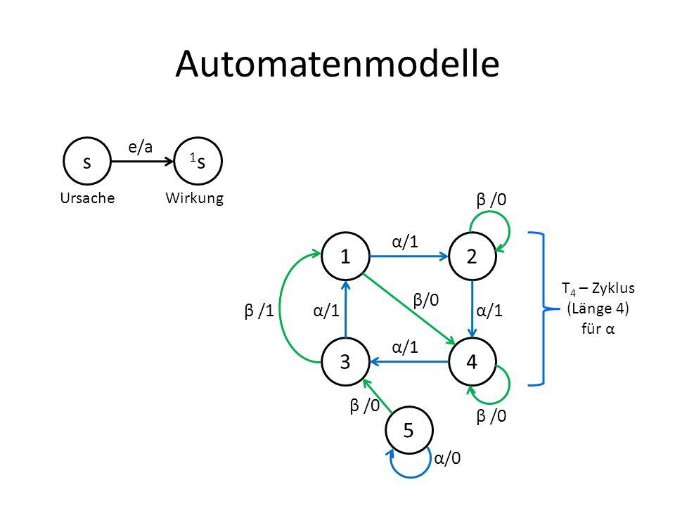 Automatenmodelle s 1s1s e/a UrsacheWirkung 12 34 5 α/1 β /0 α/0 α/1β /1α/1 β/0 α/1 β /0 T 4 – Zyklus (Länge 4) für α