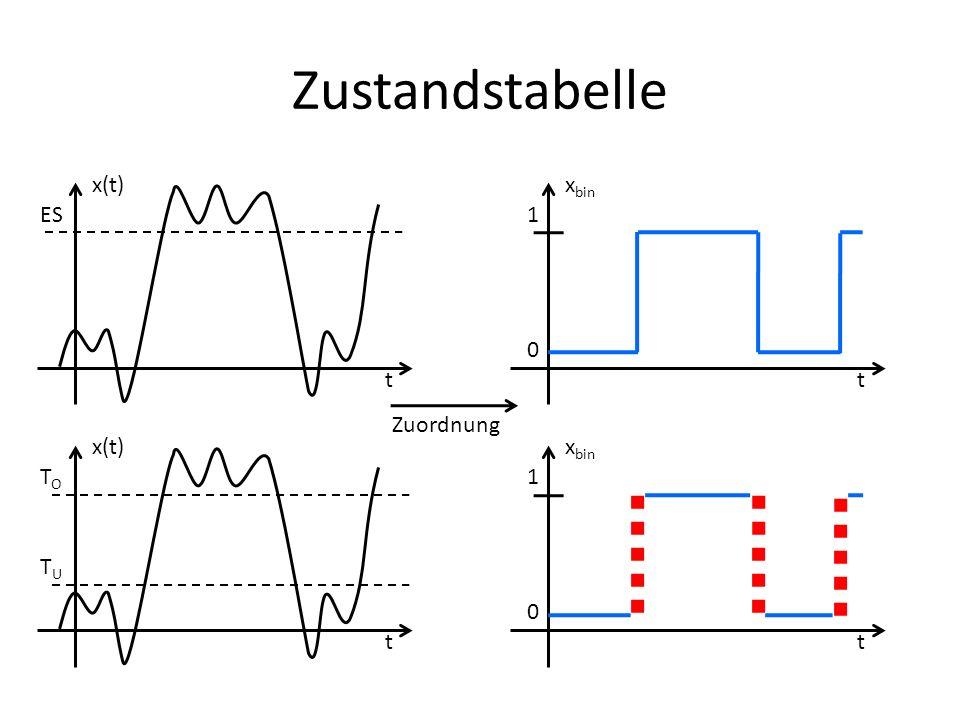 Multiplexer MUX 2-to-1 1 0 f(a=1) f(a=0) f(x) a MUX 4-to-1 11 10 f 1,1 f(x) a 01 00 f 1,0 f 0,1 f 0,0 b MUX 4-to-1 11 10 f(x) a 01 00 b 1 c d d 1 =1=1 c d