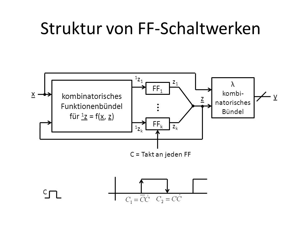 Struktur von FF-Schaltwerken kombinatorisches Funktionenbündel für 1 z = f(x, z) FF 1 FF k … 1z11z1 1zk1zk λ kombi- natorisches Bündel x z z1z1 zkzk y