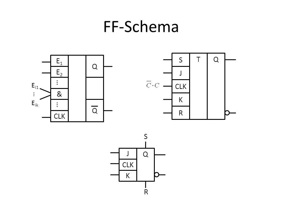 FF-Schema E1E1 E2E2 & CLK Q Q E i1 E ik S J K R TQ CLK J K Q S R