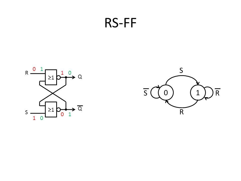 RS-FF 1 1 R S Q Q 0 0 0 0 1 1 1 1 01 S R RS