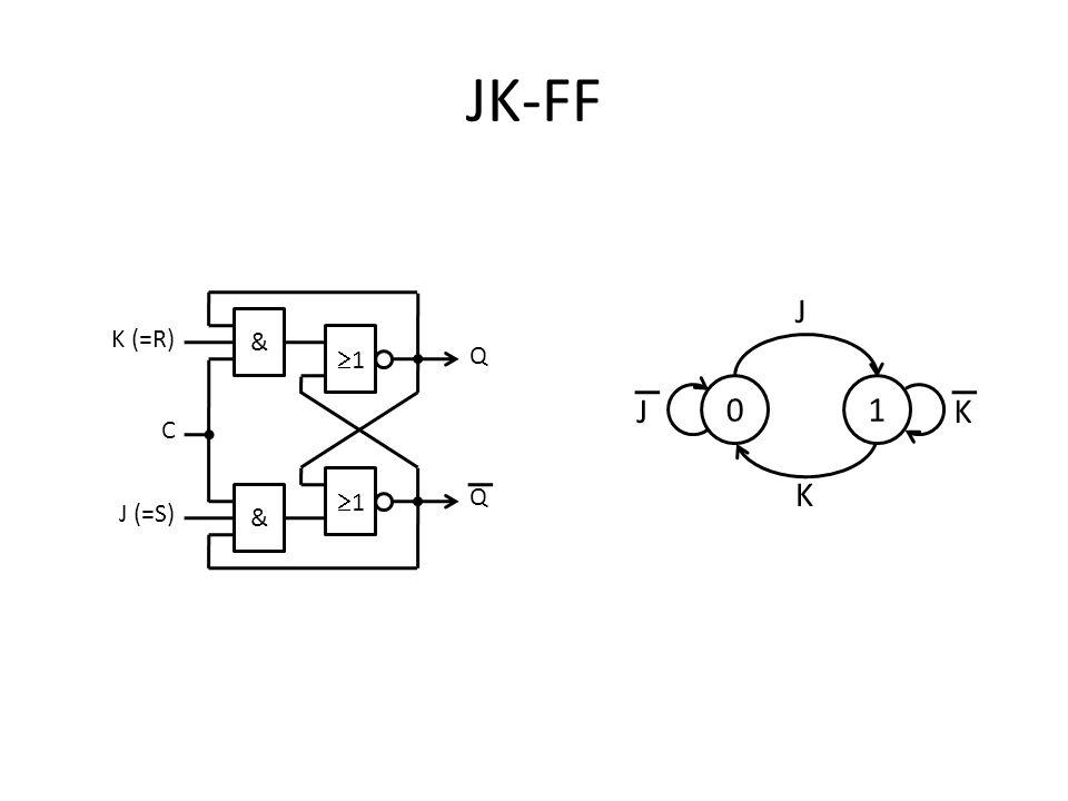 JK-FF 01 J K KJ 1 1 Q Q & & K (=R) J (=S) C