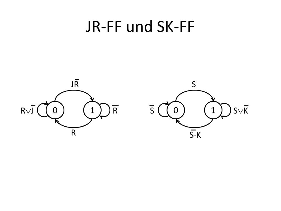 JR-FF und SK-FF 01 R R R J JR 01 S S S K