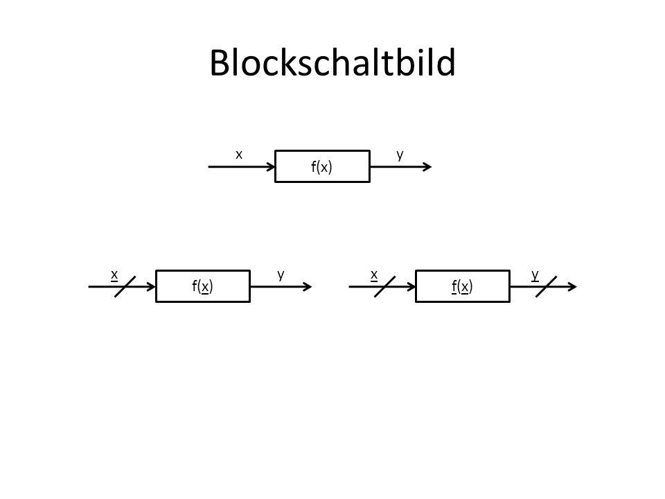 BDD f V1V1 V2V2 V3V3 V4V4 V5V5 V6V6 V7V7 00100111 0 0 0 0 000 1 1 11 1 11 x0x0 x1x1 x2x2 Wurzelknoten root-node innere Knoten internal nodes Endknoten terminal nodes (enthalten f-Werte)