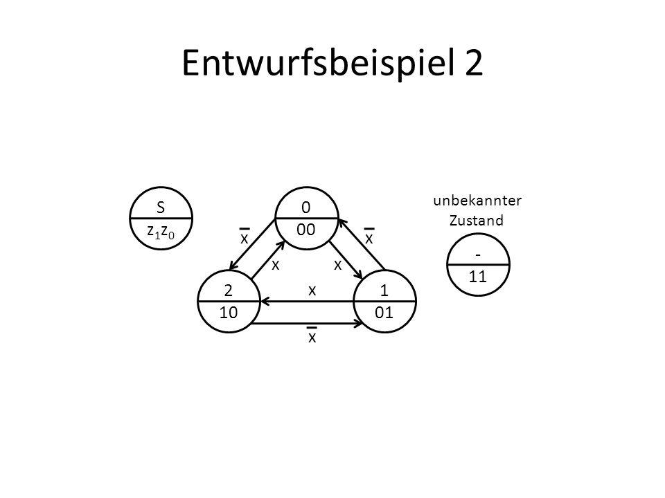 Entwurfsbeispiel 2 Sz1z0Sz1z0 0 00 2 10 1 01 x x x x x x - 11 unbekannter Zustand