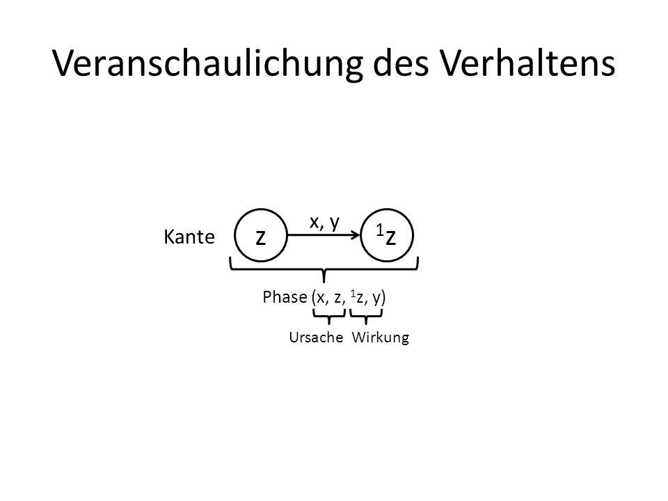 Veranschaulichung des Verhaltens z 1z1z x, y Kante Phase (x, z, 1 z, y) UrsacheWirkung