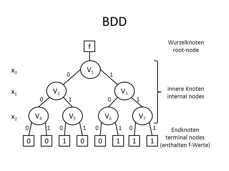 BDD f V1V1 V2V2 V3V3 V4V4 V5V5 V6V6 V7V7 00100111 0 0 0 0 000 1 1 11 1 11 x0x0 x1x1 x2x2 Wurzelknoten root-node innere Knoten internal nodes Endknoten