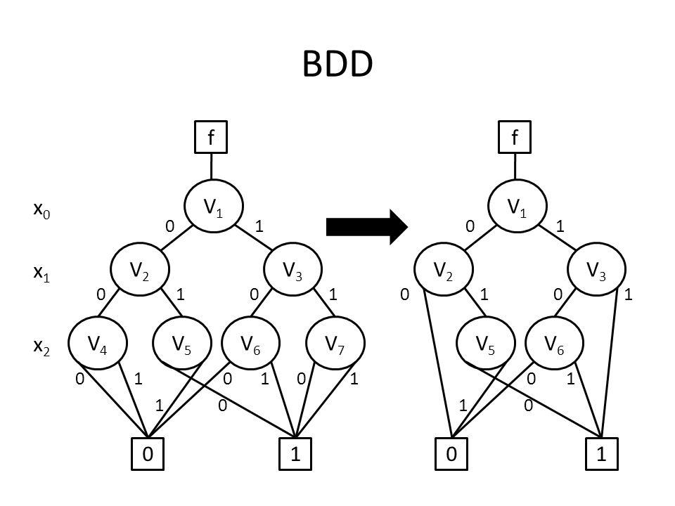 cf(x) 00110 10010 0110b 0011a cg(x) 00100 11110 0110b 0011a y2y2 h*(y) 011 101 01y1y1 Verhaltensmodell a b c x y 2 =g(x) y 1 =f(x) z=h*(y)=h(x)