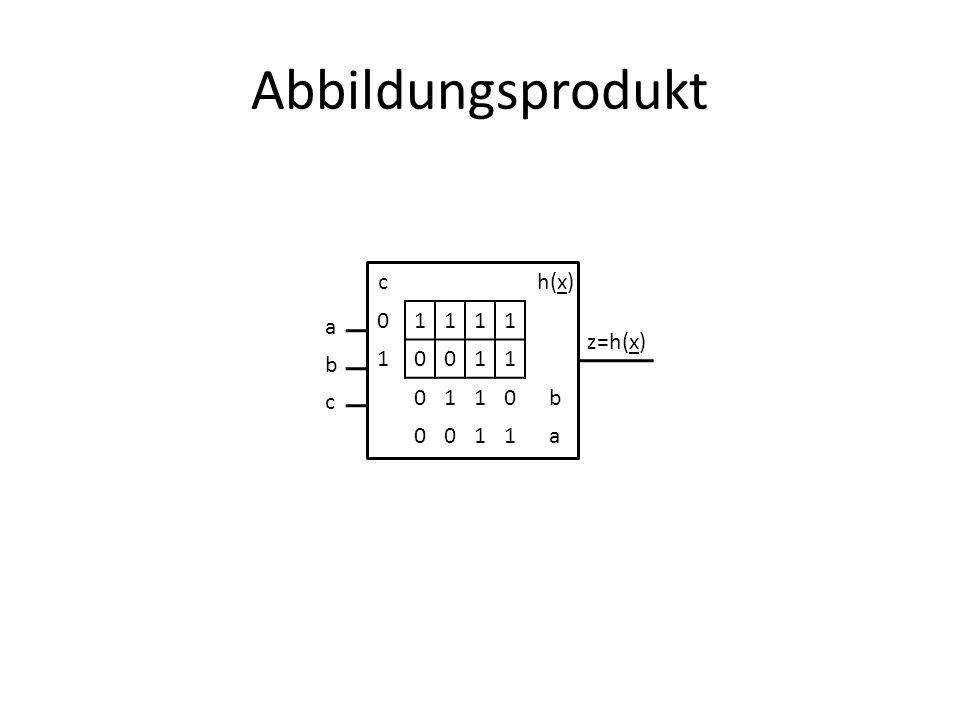 Abbildungsprodukt ch(x) 01111 10011 0110b 0011a a b c z=h(x)
