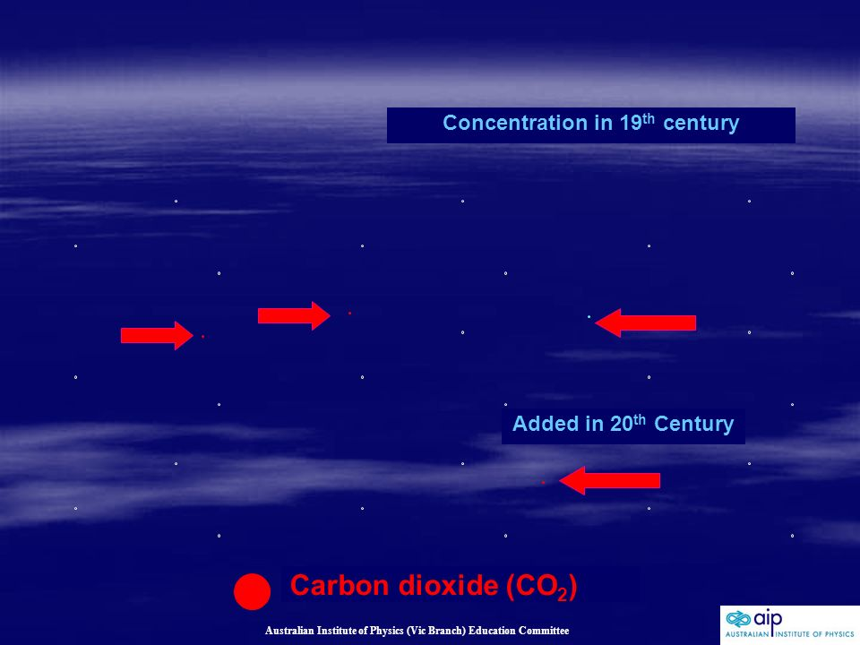Australian Institute of Physics (Vic Branch) Education Committee Concentration in 19 th century Carbon dioxide (CO 2 ) Added in 20 th Century