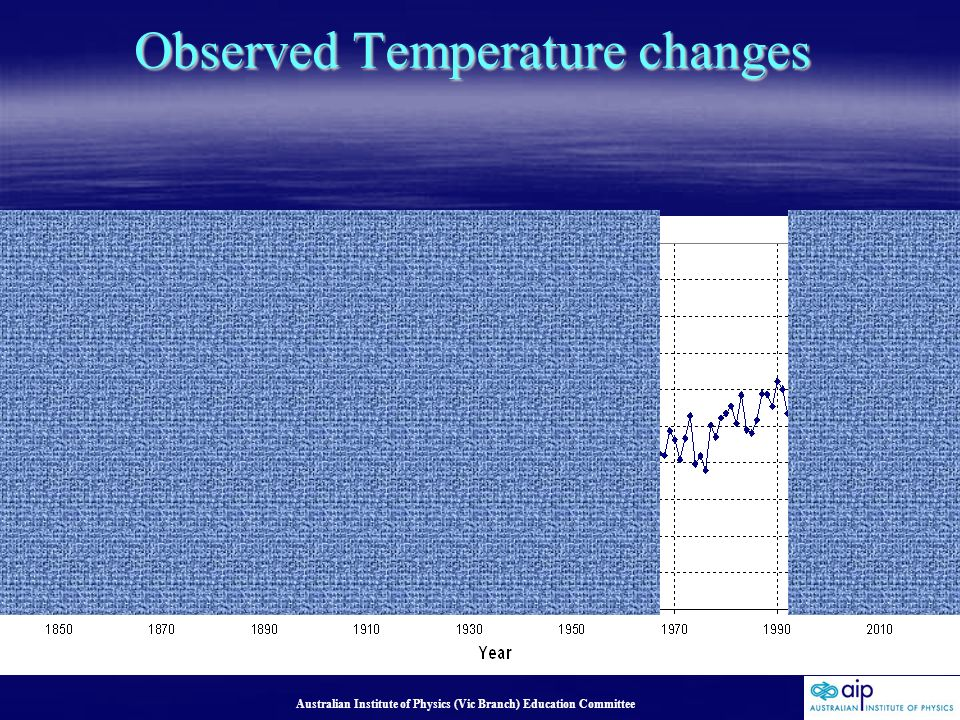 Australian Institute of Physics (Vic Branch) Education Committee Observed Temperature changes