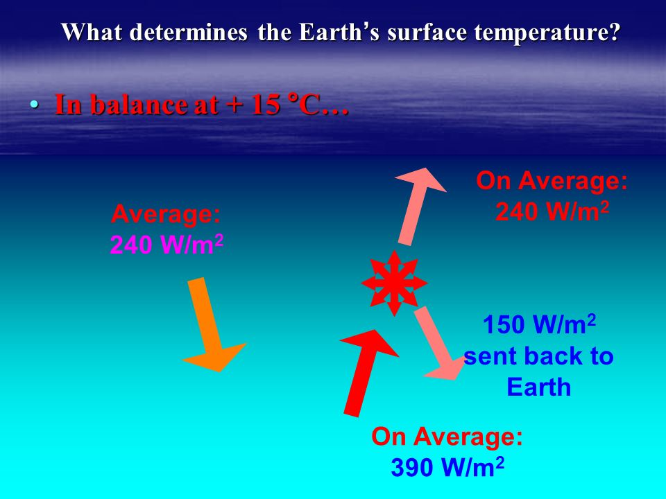 Australian Institute of Physics (Vic Branch) Education Committee What determines the Earth ' s surface temperature.