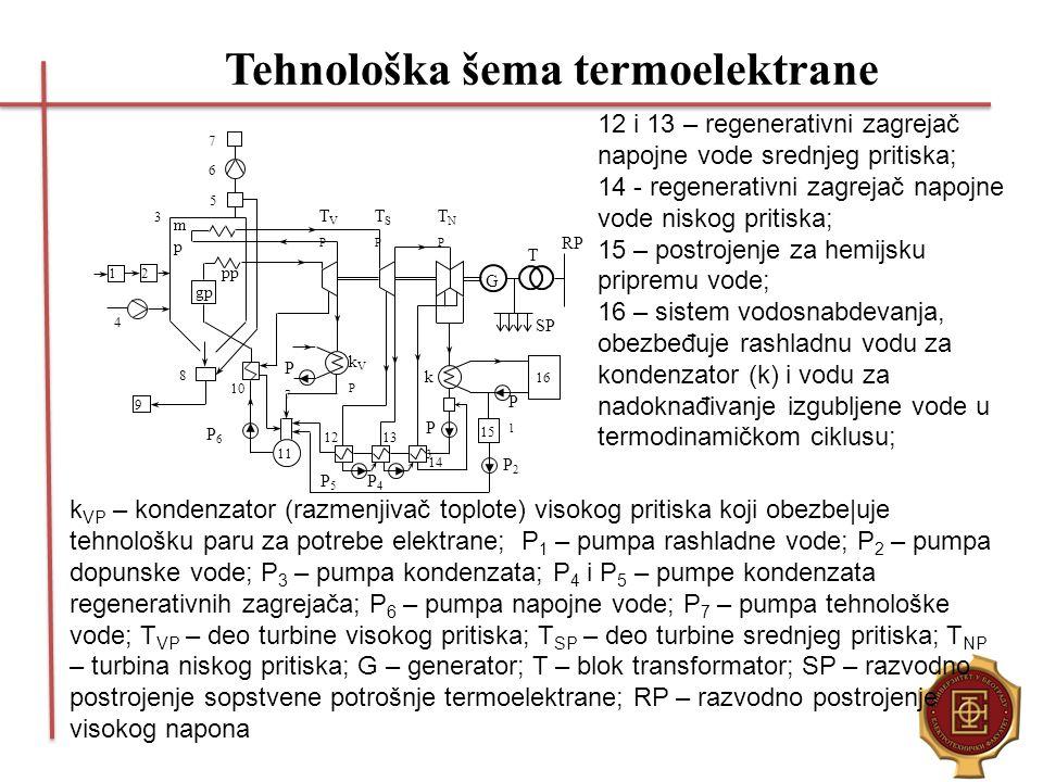 Tehnološka šema termoelektrane 7 6 5 3 12 4 9 P6P6 8 10 11 13 12 14 15 16 P4P4 P3P3 P5P5 P2P2 P1P1 G T RP SP TNPTNP TVPTVP TSPTSP P7P7 kVPkVP k gp mpm