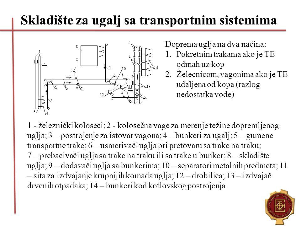 Skladište za ugalj sa transportnim sistemima 1 2 10 8 3 4 5 5 5 5 5 6 6 6 5 7 11 12 14 7 13 Doprema uglja na dva načina: 1.Pokretnim trakama ako je TE