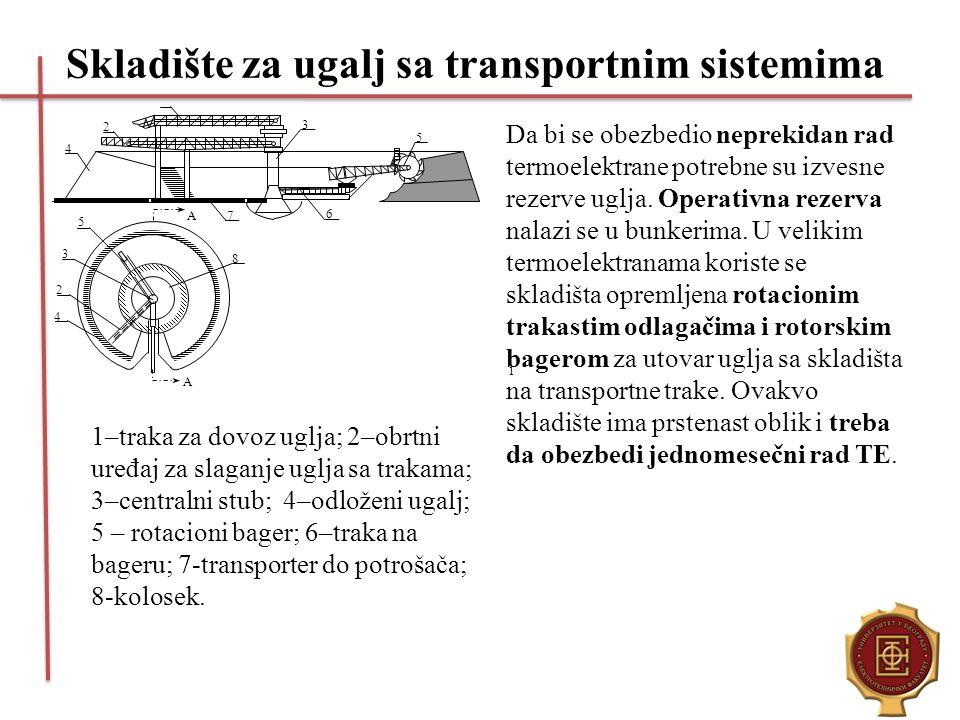 Skladište za ugalj sa transportnim sistemima Da bi se obezbedio neprekidan rad termoelektrane potrebne su izvesne rezerve uglja. Operativna rezerva na