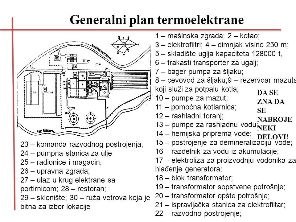 Generalni plan termoelektrane 1 – mašinska zgrada; 2 – kotao; 3 – elektrofiltri; 4 – dimnjak visine 250 m; 5 – skladište uglja kapaciteta 128000 t, 6