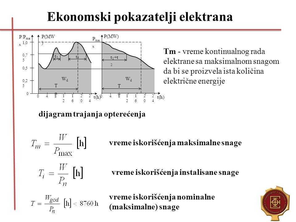 Ekonomski pokazatelji elektrana dijagram trajanja opterećenja vreme iskorišćenja maksimalne snage vreme iskorišćenja instalisane snage vreme iskorišće