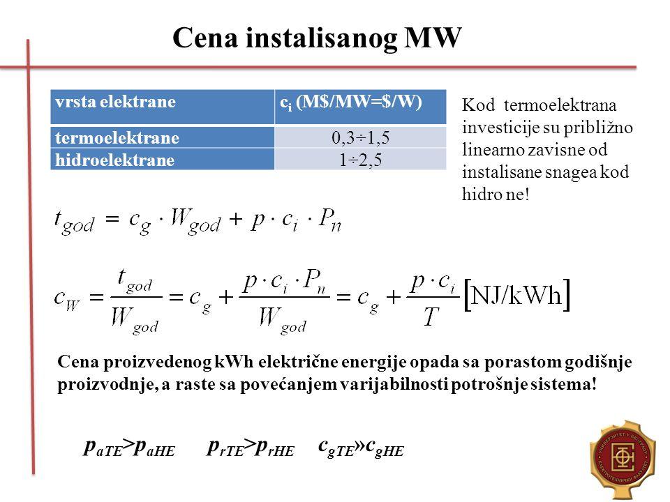 Cena instalisanog MW vrsta elektranec i (M$/MW=$/W) termoelektrane0,3÷1,5 hidroelektrane1÷2,5 Kod termoelektrana investicije su približno linearno zav