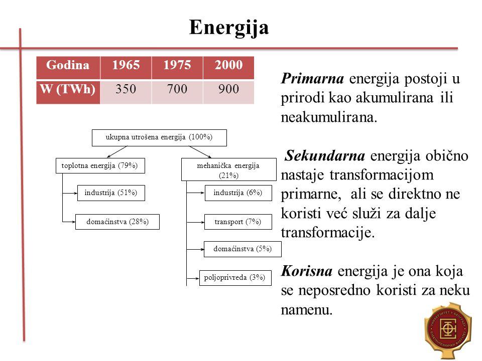 Energija Godina196519752000 W (TWh)350700900 ukupna utrošena energija (100%) toplotna energija (79%) mehanička energija (21%) industrija (51%) domaćin
