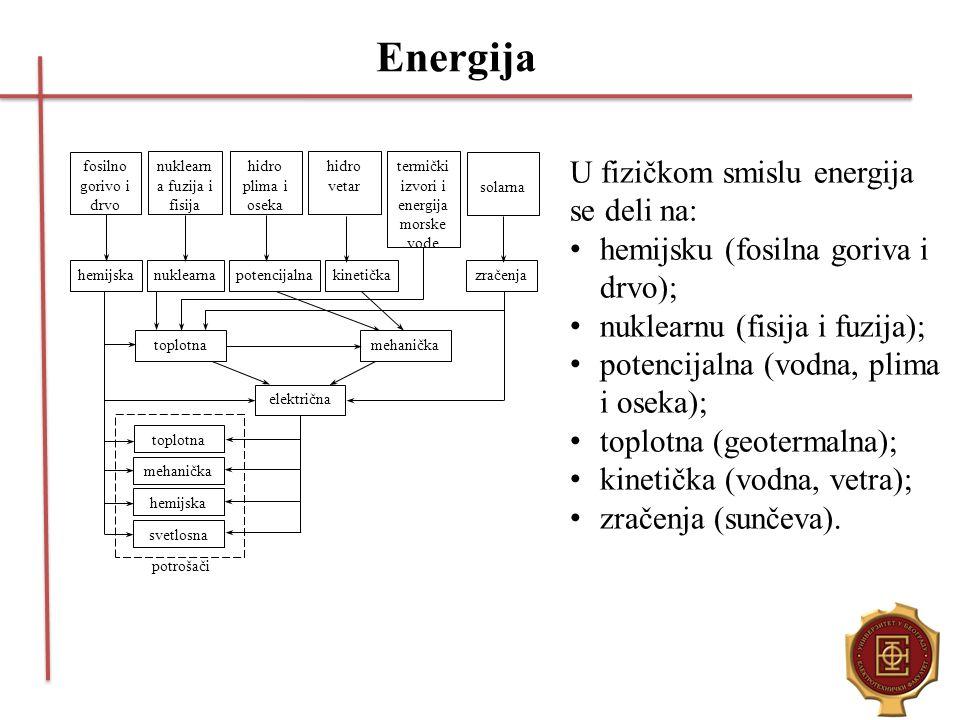 Energija U fizičkom smislu energija se deli na: hemijsku (fosilna goriva i drvo); nuklearnu (fisija i fuzija); potencijalna (vodna, plima i oseka); to
