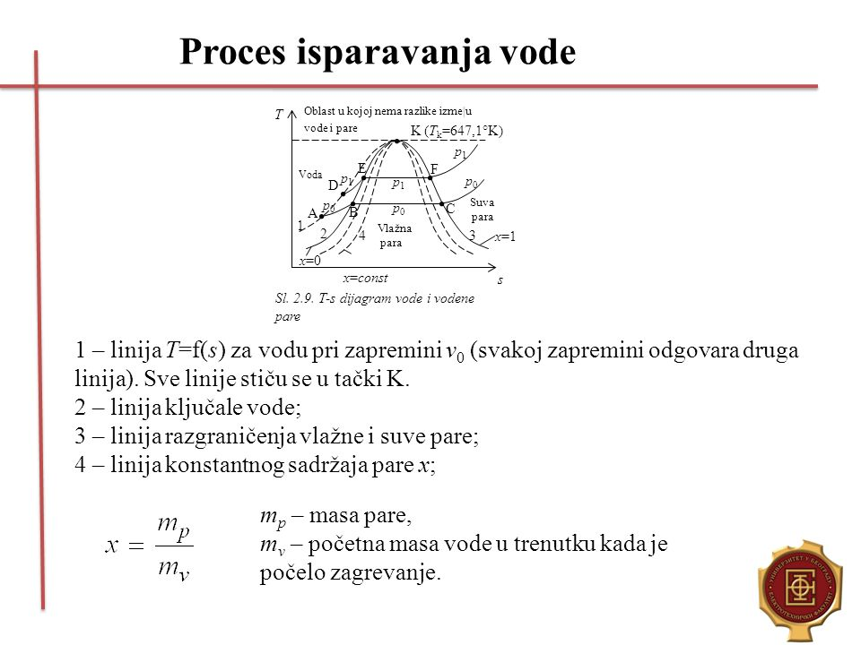 Proces isparavanja vode K (T k =647,1°K) E D F B A C 1 3 2 Voda Oblast u kojoj nema razlike izme u vode i pare Vlažna para Suva para T s Sl. 2.9. T-s
