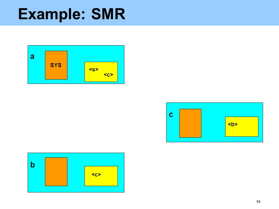 10 Example: SMR b a c SYS