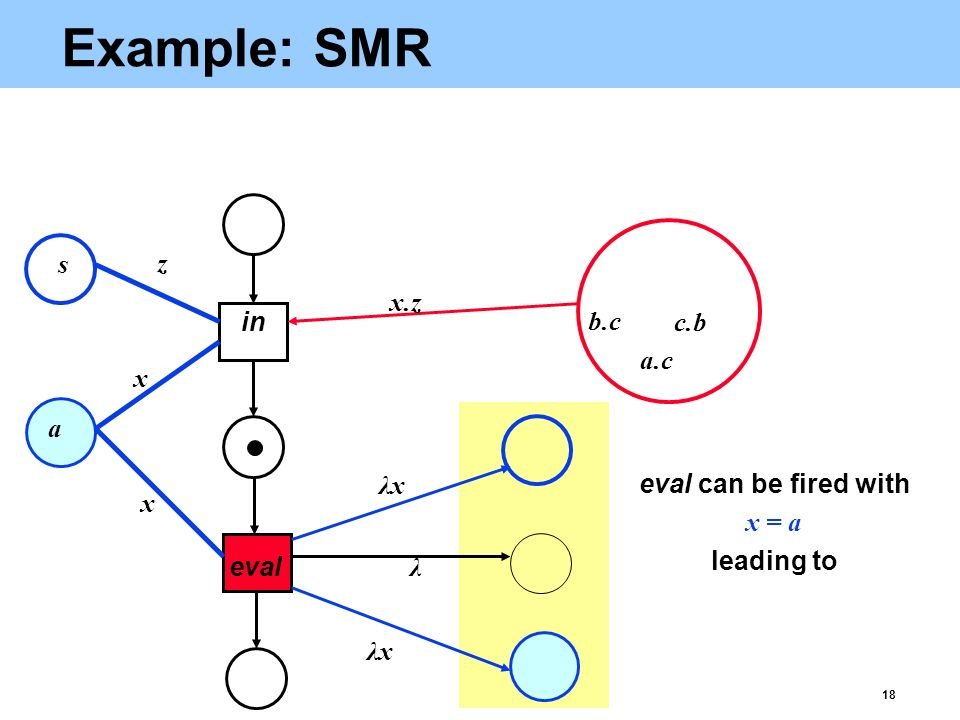 18 Example: SMR in eval x z x λxλx λ λxλx x.z a.c b.c c.b a s eval can be fired with x = a leading to