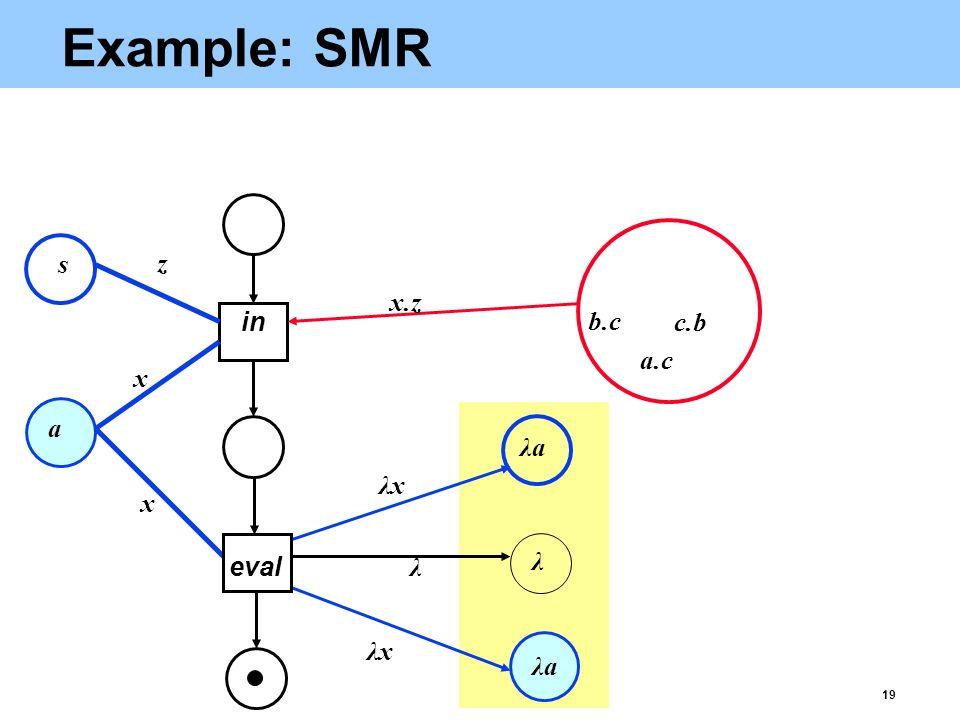 19 Example: SMR in eval x z x λxλx λ λxλx x.z a.c b.c c.b a s λaλa λ λaλa