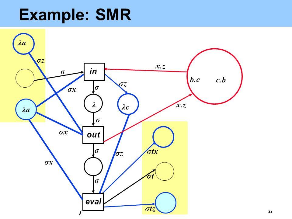 22 Example: SMR eval σtz b.c c.b λaλa λ λaλa σtσt x.z t σxσx σxσx σxσx σtx σ σ σ σ σ out in σzσz σzσz σzσz λcλc