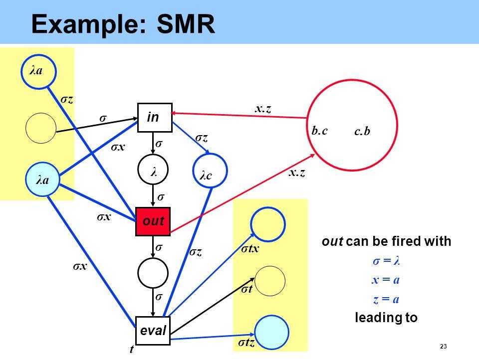 23 Example: SMR eval σtz b.c c.b λaλa λ λaλa σtσt x.z t σxσx σxσx σxσx σtx σ σ σ σ σ out in σzσz σzσz σzσz out can be fired with σ = λ x = a z = a leading to λcλc