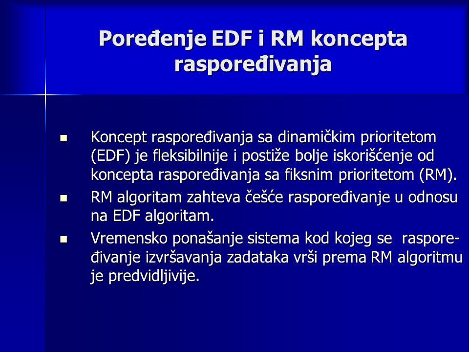 Poređenje EDF i RM koncepta raspoređivanja Koncept raspoređivanja sa dinamičkim prioritetom (EDF) je fleksibilnije i postiže bolje iskorišćenje od koncepta raspoređivanja sa fiksnim prioritetom (RM).