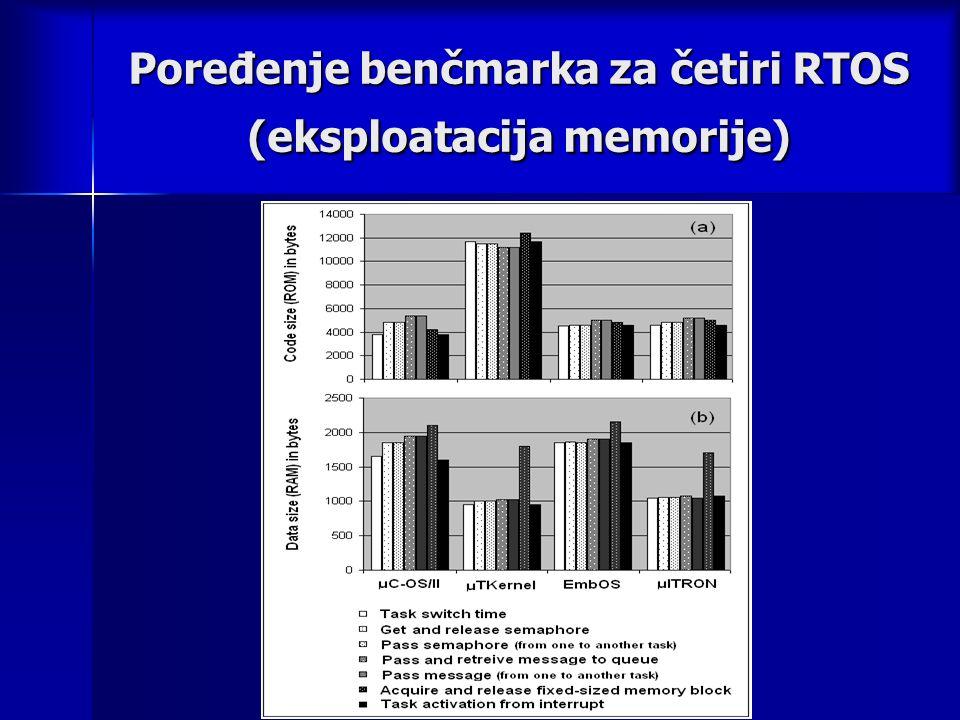 Poređenje benčmarka za četiri RTOS (eksploatacija memorije)
