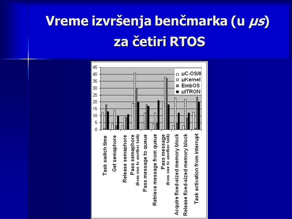 Vreme izvršenja benčmarka (u μs) za četiri RTOS
