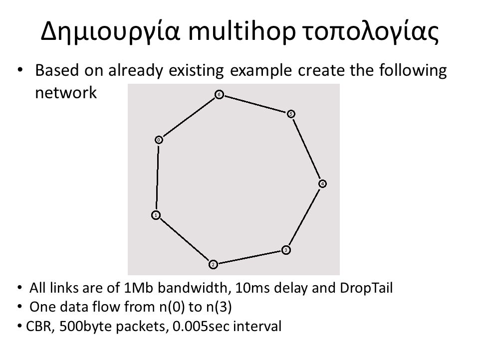 Δημιουργία multihop τοπολογίας Based on already existing example create the following network All links are of 1Mb bandwidth, 10ms delay and DropTail One data flow from n(0) to n(3) CBR, 500byte packets, 0.005sec interval