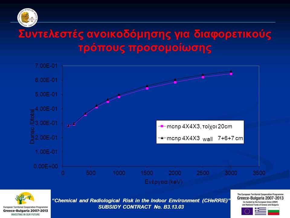 Συντελεστές ανοικοδόμησης για διαφορετικά πάχη τοίχων Chemical and Radiological Risk in the Indoor Environment (CHeRRIE) SUBSIDY CONTRACT No.