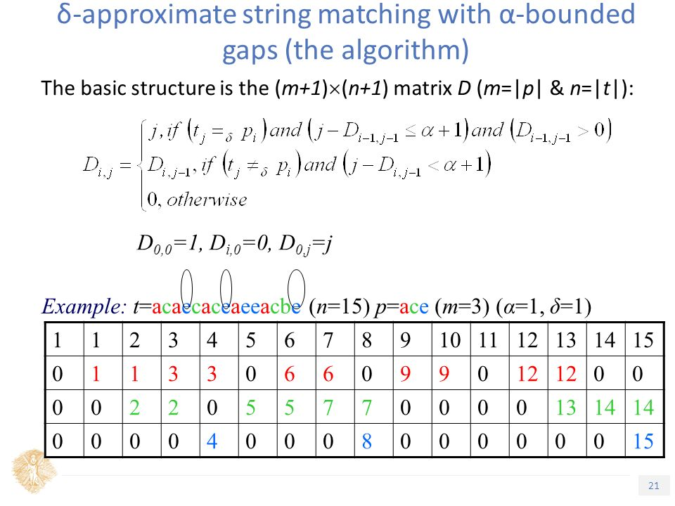 21 Τίτλος Ενότητας δ-approximate string matching with α-bounded gaps (the algorithm) The basic structure is the (m+1)  (n+1) matrix D (m=|p| & n=|t|): Example: t=acaecaceaeeacbe (n=15) p=ace (m=3) (α=1, δ=1) D 0,0 =1, D i,0 =0, D 0,j =j 1123456789101112131415 01133066099012 00 00220557700001314 00004000800000015