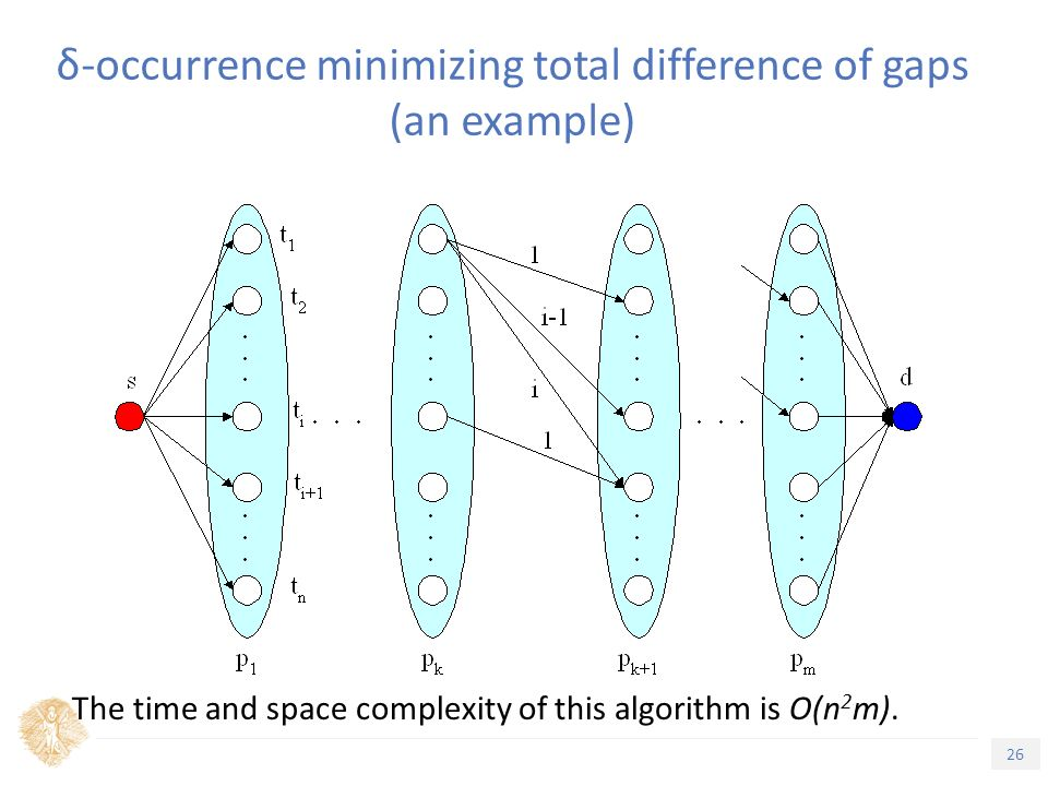 26 Τίτλος Ενότητας δ-occurrence minimizing total difference of gaps (an example) The time and space complexity of this algorithm is O(n 2 m).