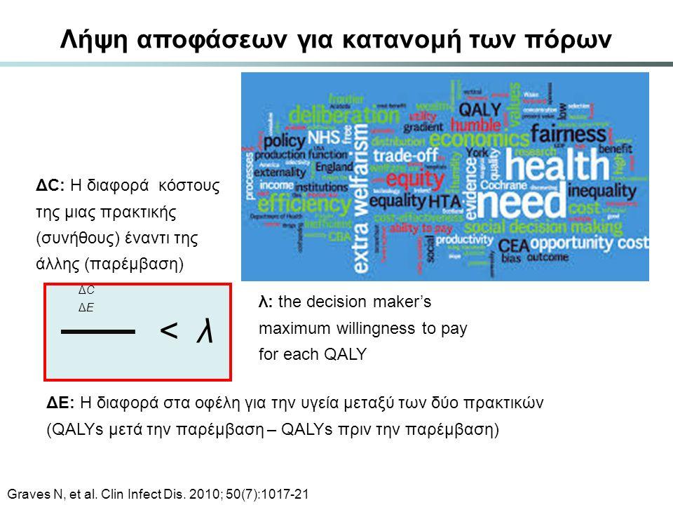 ΔCΔE ΔCΔE ΔE: Η διαφορά στα οφέλη για την υγεία μεταξύ των δύο πρακτικών (QALYs μετά την παρέμβαση – QALYs πριν την παρέμβαση) ΔC: Η διαφορά κόστους τ