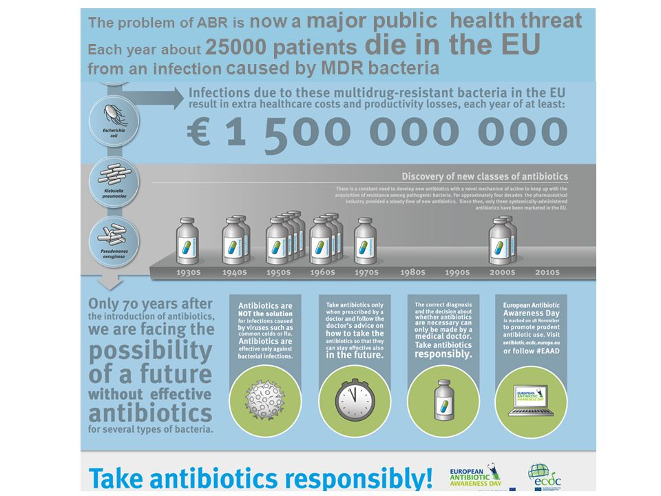The problem of ABR is now a major public health threat Each year about 25000 patients die in the EU from an infection caused by MDR bacteria