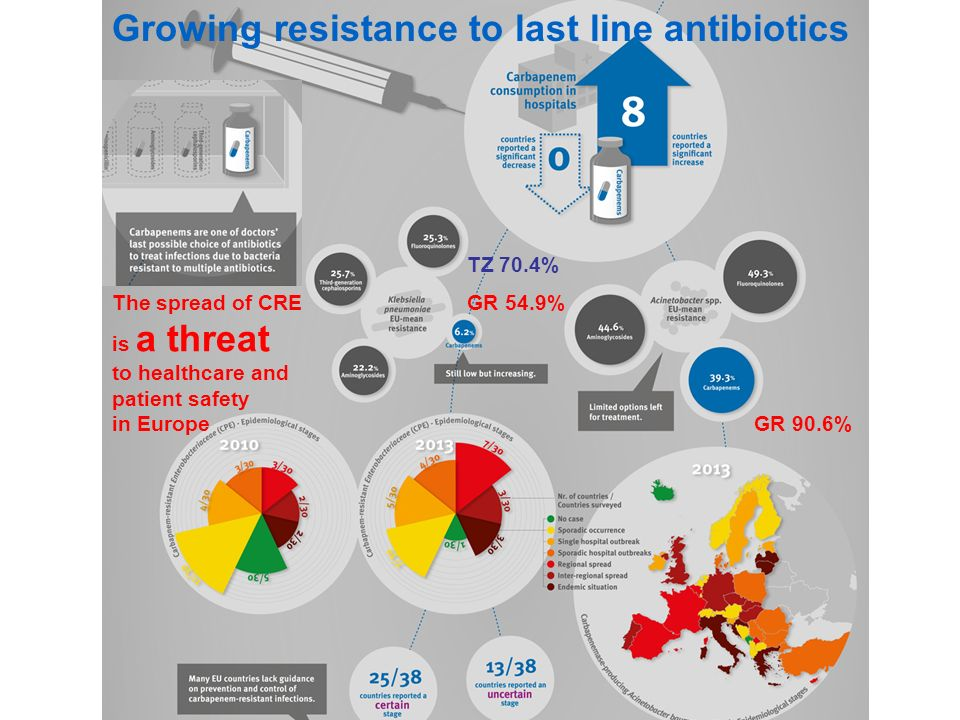 Growing resistance to last line antibiotics The spread of CRE is a threat to healthcare and patient safety in Europe GR 90.6% GR 54.9% TZ 70.4%