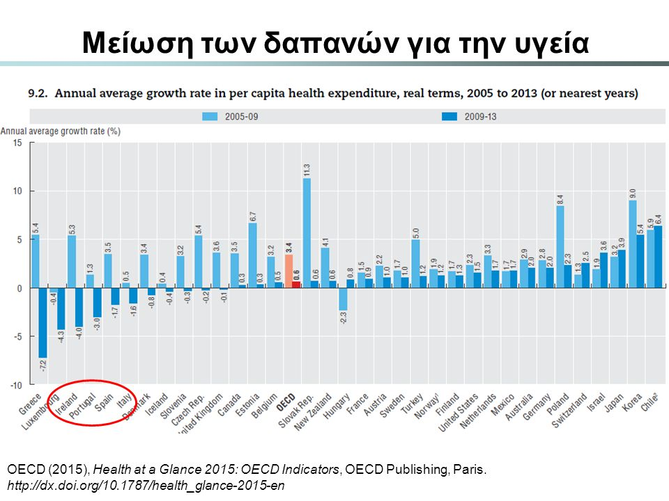 Μείωση των δαπανών για την υγεία OECD (2015), Health at a Glance 2015: OECD Indicators, OECD Publishing, Paris. http://dx.doi.org/10.1787/health_glanc