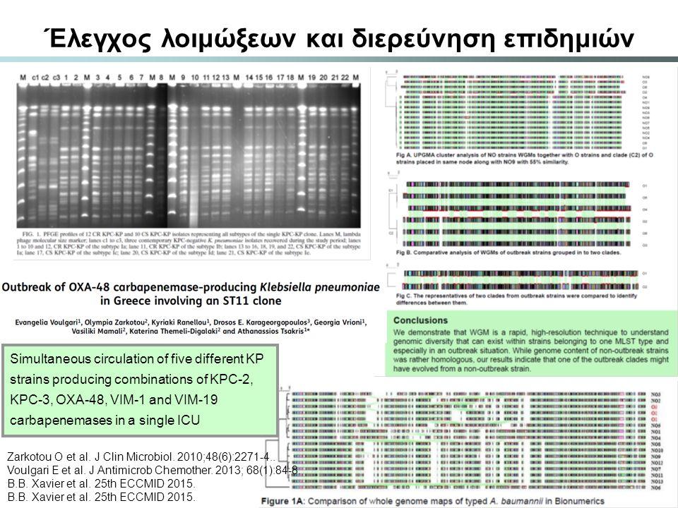 Έλεγχος λοιμώξεων και διερεύνηση επιδημιών Zarkotou O et al. J Clin Microbiol. 2010;48(6):2271-4.. Voulgari E et al. J Antimicrob Chemother. 2013; 68(